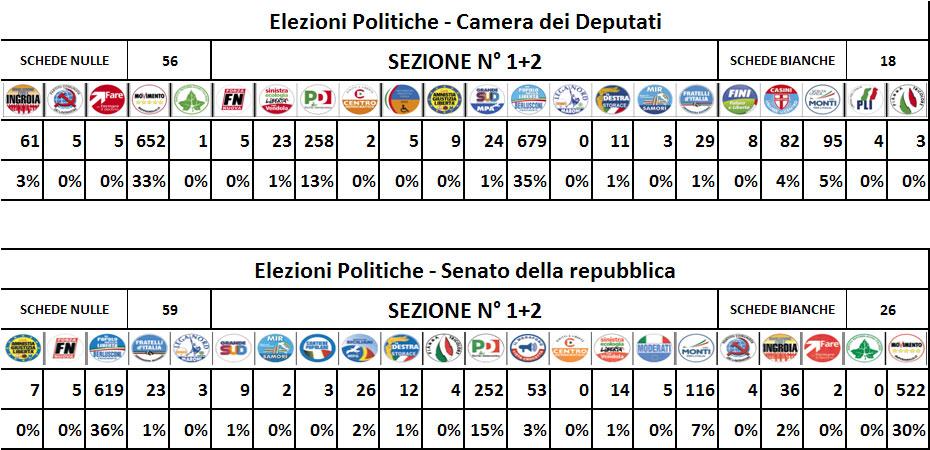 Comune di aci bonaccorsi for Senato centralino